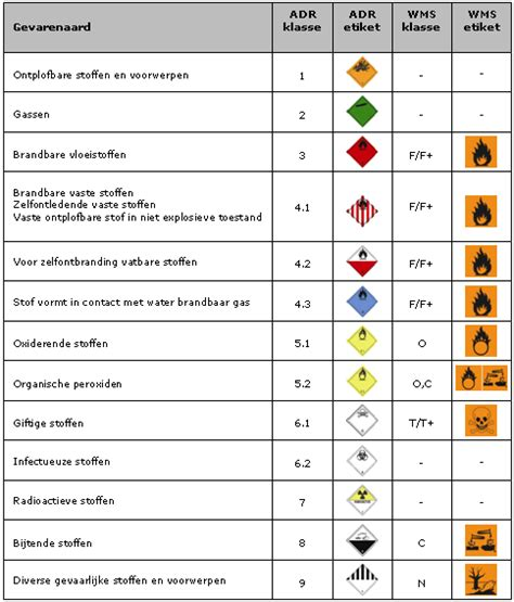 wbdbo betekenis pgs15 gevaarlijke stoffen risico safety analyse