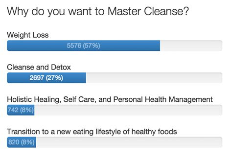 Survey For Detox by So Why Should I Do The Master Cleanse The Master Cleanse