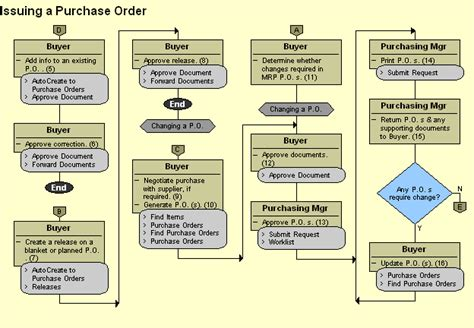 purchase order system flowchart purchase order system flowchart 28 images solved