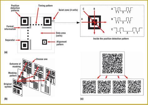 qr code finder pattern detection algorithm pervasive 2d barcodes for camera phone applications