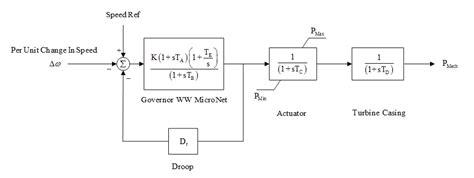 steam turbine block diagram governor models
