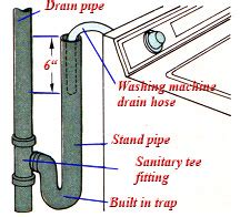 plumbing can i tap into the kitchen dishwasher drain