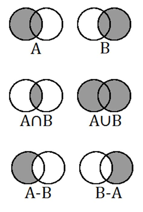 venn diagram set notation elementary set theory
