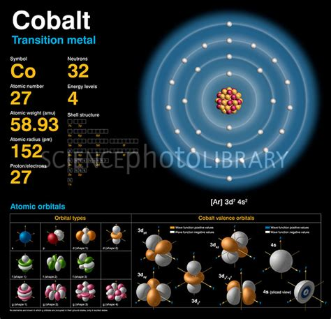 number of protons neutrons and electrons in cobalt cobalt atomic structure stock image c018 3708 science