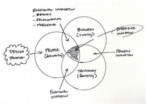 design thinking diagram design thinking website pinterest design thinking