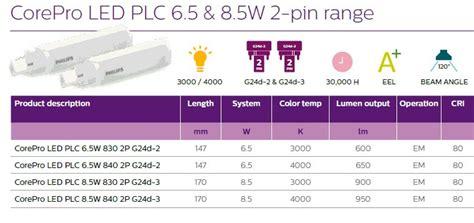 Philips Master Pl C 2p 26w 865 Putih philips corepro plc led 8 5w 840 2p g24d 3 l belgie