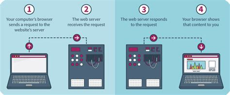 best image host web hosting what is it and how does it work types of