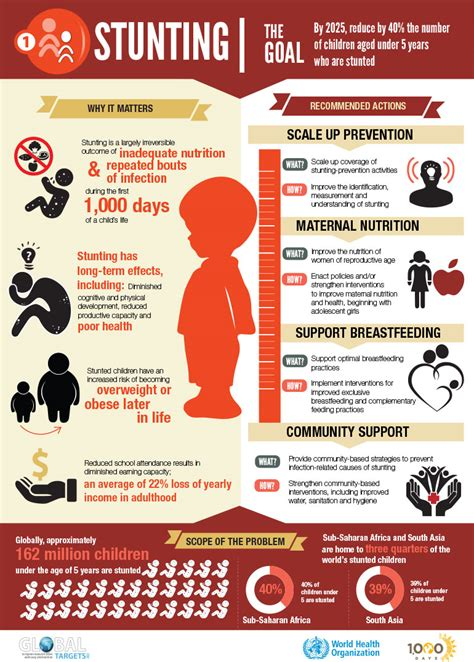 from boardroom to baby a roadmap for career transitioning to stay at home books stunting infographic 1 000 days