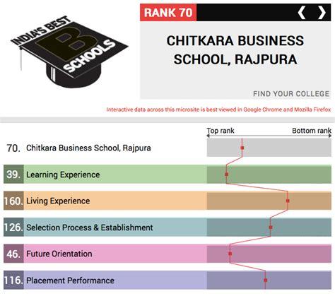 Business Today Mba College Ranking 2014 by Chitkara Business School Tops The List In Punjab Himachal