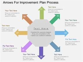 process improvement plan template plan template