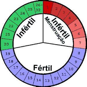 Calendario Ovular Tabelinha Per 237 Odo F 233 Rtil Calculadora Da Ovula 231 227 O E Dias