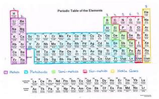 Periodic Table Basics Answers by Pictures Periodic Table Coloring Worksheet Getadating