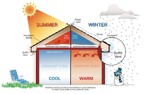 insulation rule  attic  home depot community