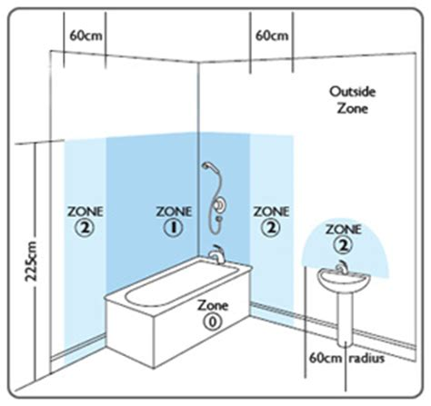 Shower Vone 1 evergreen electrical bathroom zones
