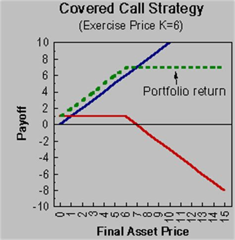 covered call diagram options payoff diagram covered call forex apa sih