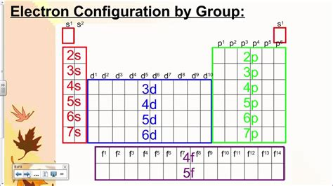 Periodic Table With Electron Configuration by 2 Electron Configuration And The Periodic Table