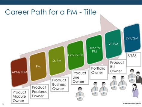 Mba Career Paths India by Product Management Career Path In India Mba