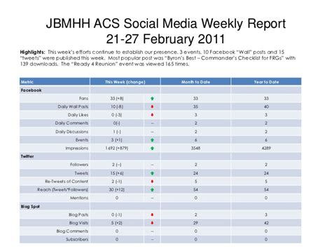 sle social media report jbmhh acs social media weekly report 21 feb