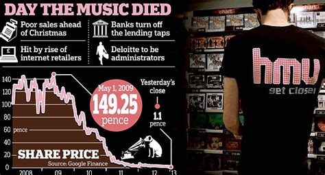 Hmv Gift Card Online - hmv adminstration collapse could leave 4 000 staff out in cold this is money