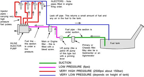Fuel System Diagram Fie System Diesel Fuel System Boat Fuel System