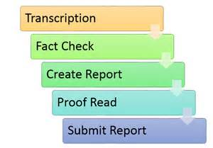 What Is A Transcriptionist Description by Transcriptionist Description Billing Coding Connection