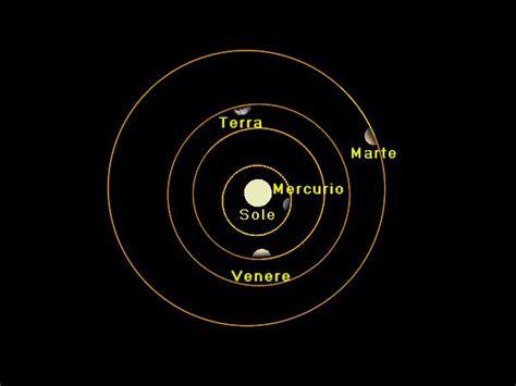 pianeti interni salve desideravo sapere se 232 mai stato dimostrato