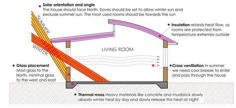 passive solar house design passive solar house design ecoliving design
