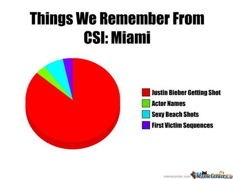 Csi Meme - csi miami by cashman77 meme center