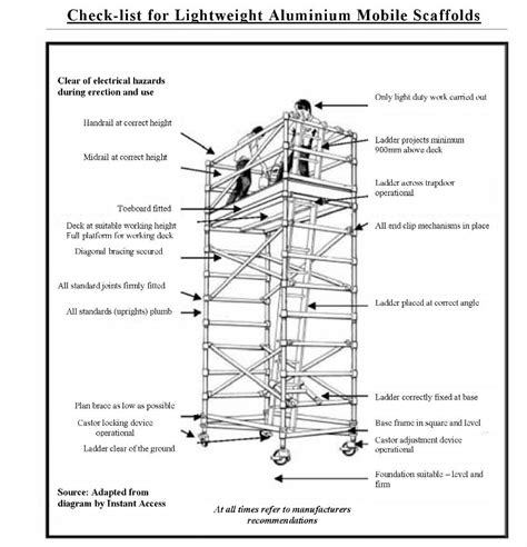 hazard identification tool aluminium mobile scaffolding