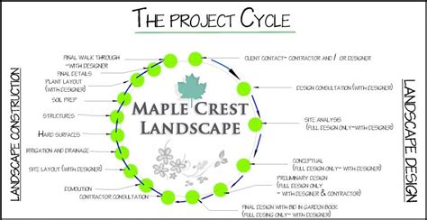 landscape design process by maple crest landscape phone