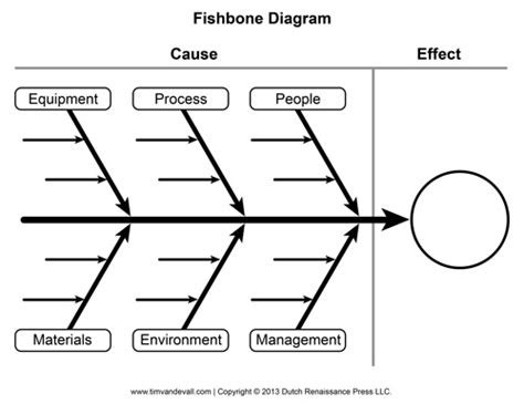 Blank Fishbone Diagram Template And Cause And Effect Graphic Organizer Fish Diagram Template