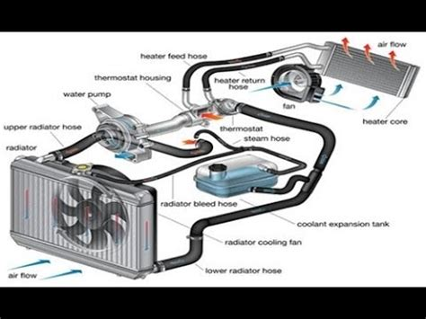 cars  ep  engine cooling system youtube