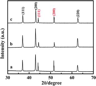 xrd patterns of ni nio pdda g nanohybrids selective synthesis of nickel oxide nanowires and length
