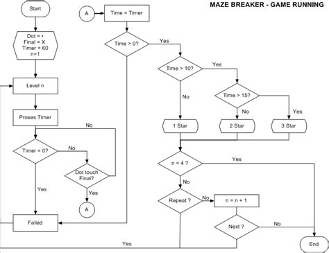 membuat flowchart game rachmat adi maze breaker