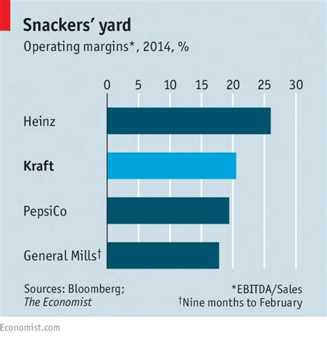 Kraft Foods Mba Program by Buffett Buys Kraft Foods A Big Bite The Economist