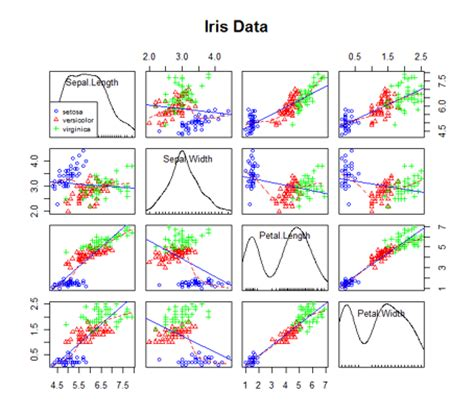 r statistical graphics software quick r advanced graphs