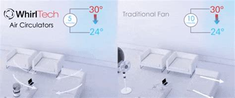 air circulator vs fan air circulators vs traditional fans