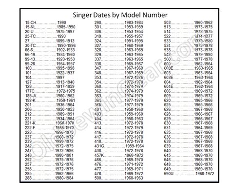 Number Finder Singer Treadle Machine Serial Numbers Search Results Million Gallery