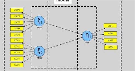 Analisis Sem Pls Dengan Warppls 3 0 Mahfud Sholihin Dwi Ratmono tutorial statistik partial least square