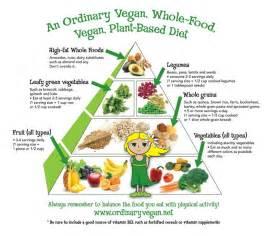 an ordinary vegan whole food vegan plant based diet pyramid for optimum health plant based