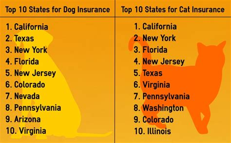 which state has the most dog owners per capita according to 2016 stats top 10 states for dog and cat insurance propertycasualty360
