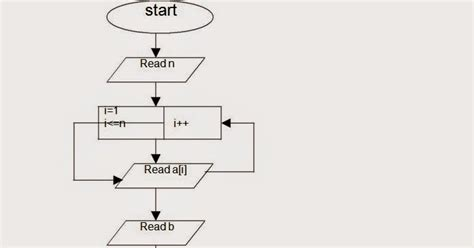 linear search flowchart let us see c language flow chart to perform the linear