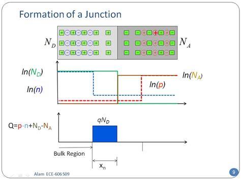 pn junction simulation pn junction nanohub 28 images pn junction nanohub 28 images nanohub org resources ece 606