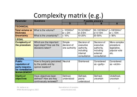 ipma 2012 managing complexity example of the remediation