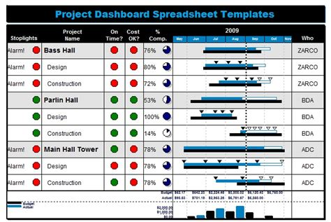 project dashboard template excel free project management dashboard images