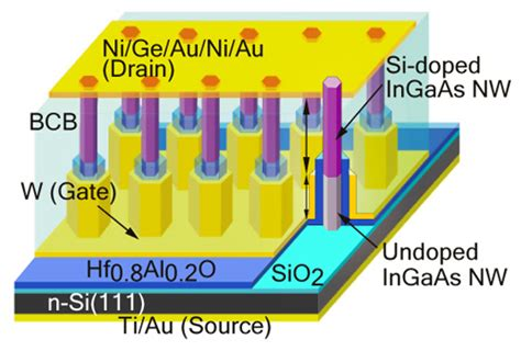 transistor vertical nanowires give vertical transistors a boost physicsworld