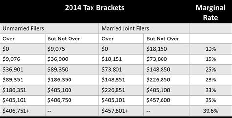 2014 income tax table irs newhairstylesformen2014