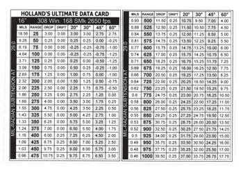 Printable Ballistic Cards