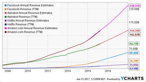 fb revenue fang stocks will continue to lead market higher fb amzn