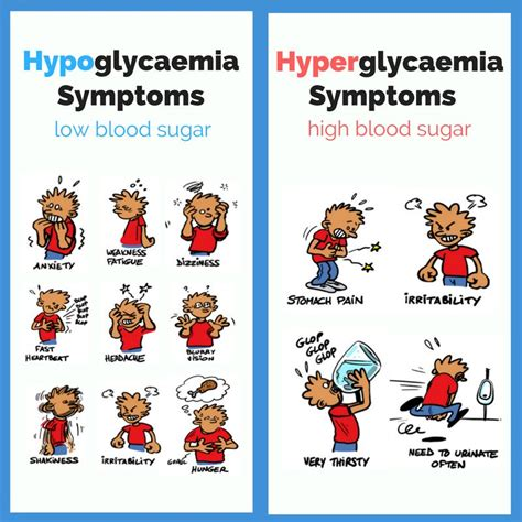Has Low Blood Sugar by Blood Sugar Chart Hypoglycemia Www Imgkid The